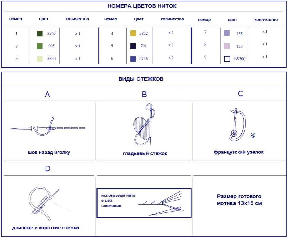 швы и нитки